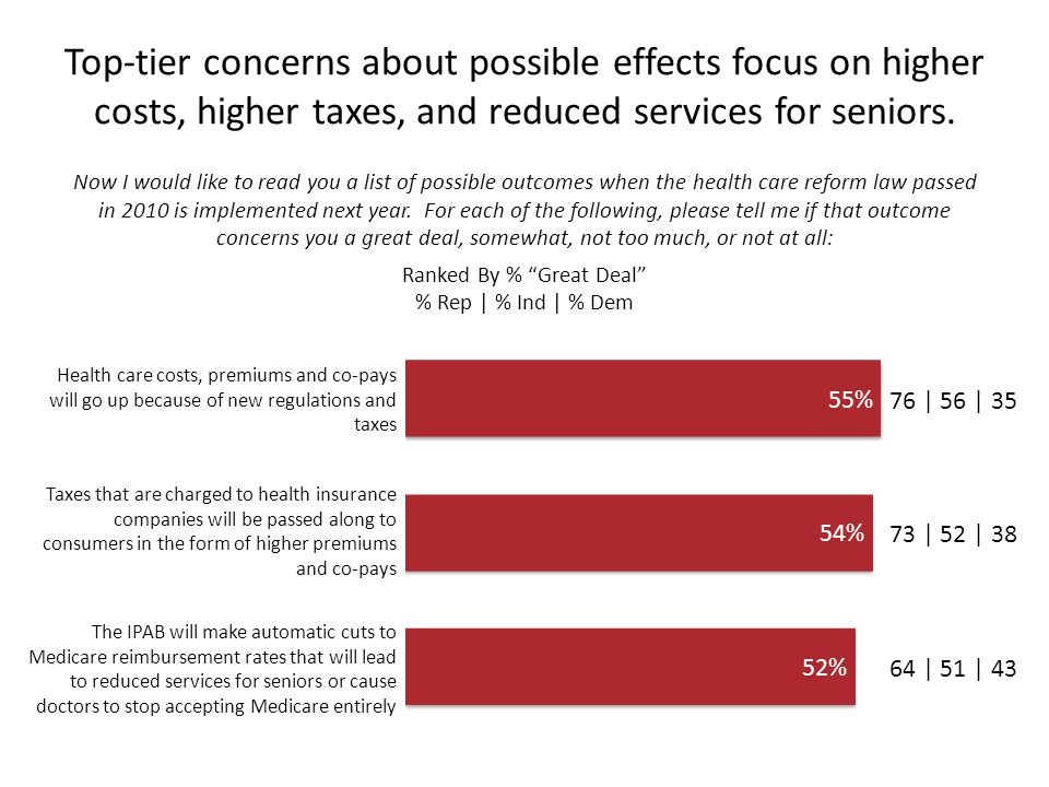 Top-tier concerns about possible effects focus on higher costs, higher taxes, and reduced services for seniors.