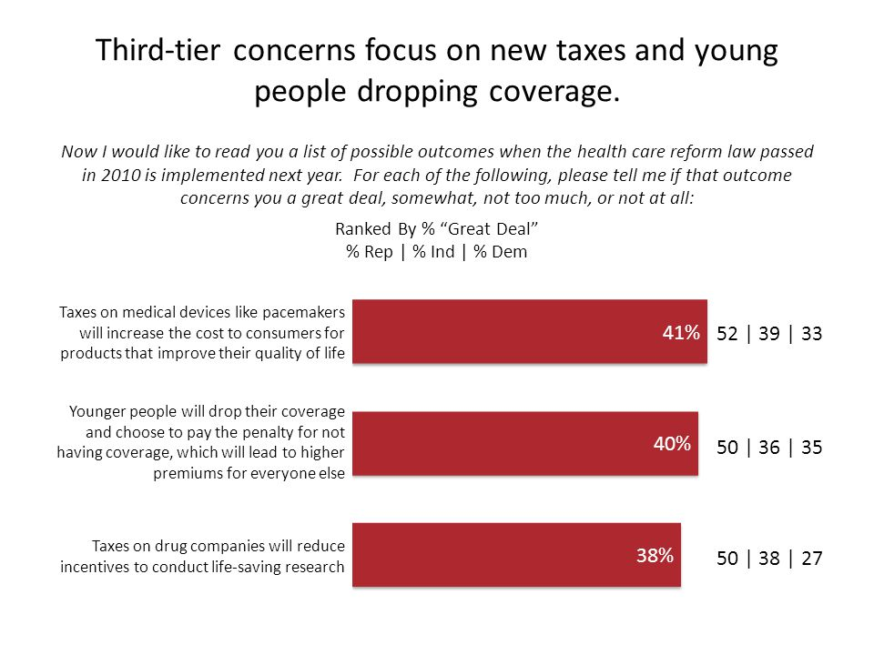 Third-tier concerns focus on new taxes and young people dropping coverage.
