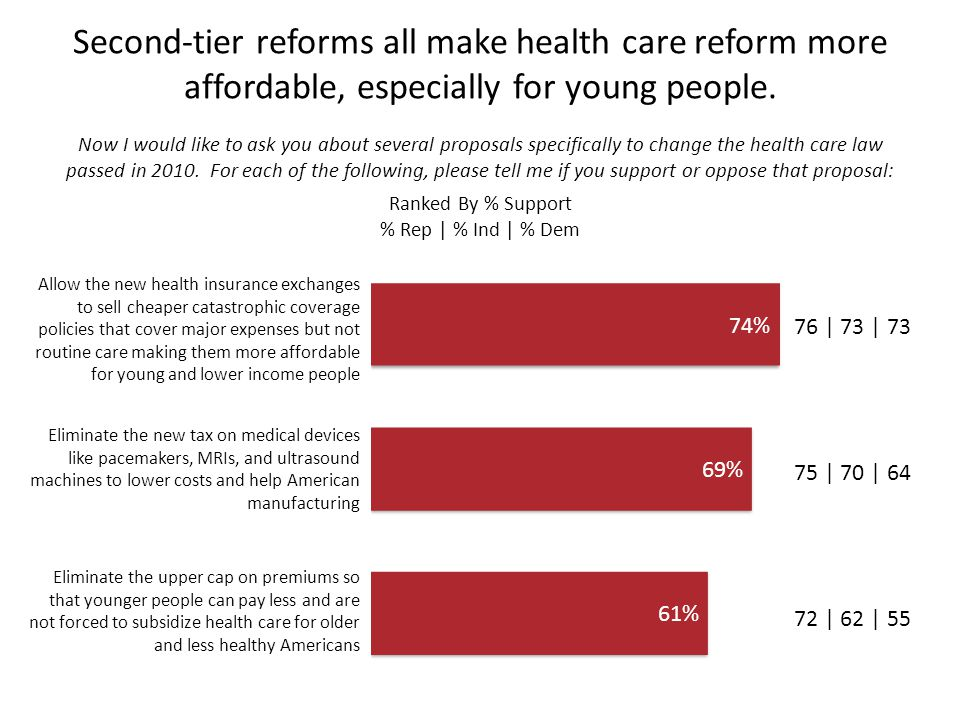 Second-tier reforms all make health care reform more affordable, especially for young people.