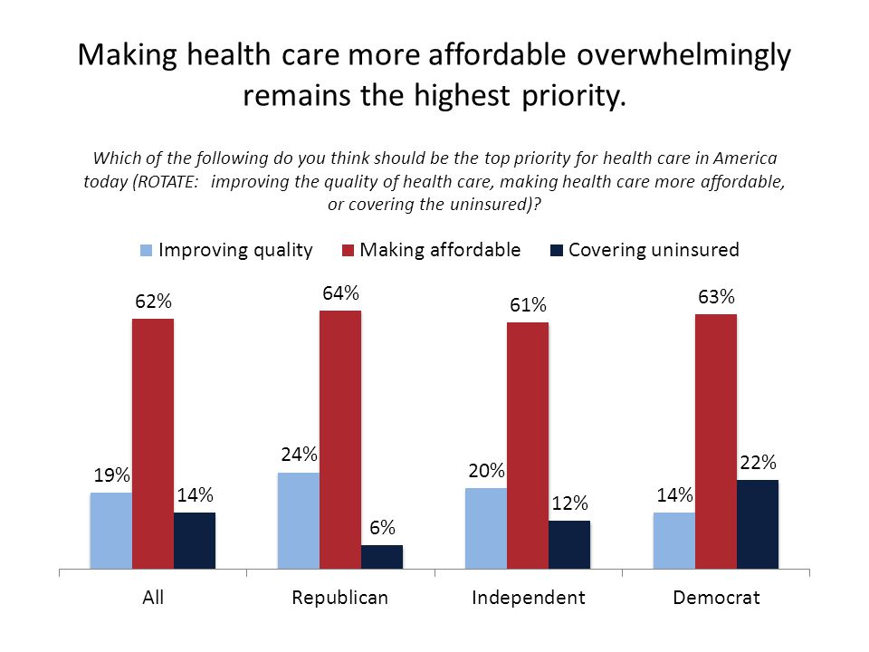 Making health care more affordable overwhelmingly remains the highest priority.