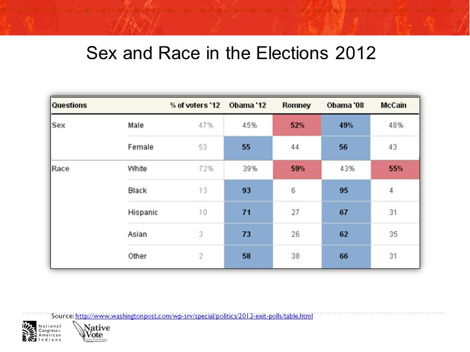Sex and Race in the Elections 2012 Source: http://www.washingtonpost.com/wp-srv/special/politics/2012-exit-polls/table.htmlhttp://www.washingtonpost.com/wp-srv/special/politics/2012-exit-polls/table.html