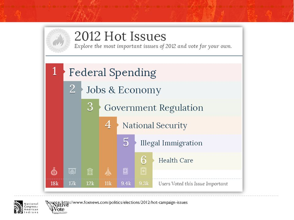 Source: http://www.foxnews.com/politics/elections/2012/hot-campaign-issues