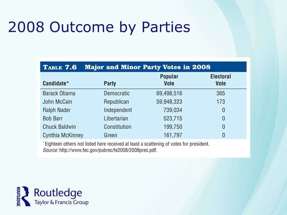 2008 Outcome by Parties