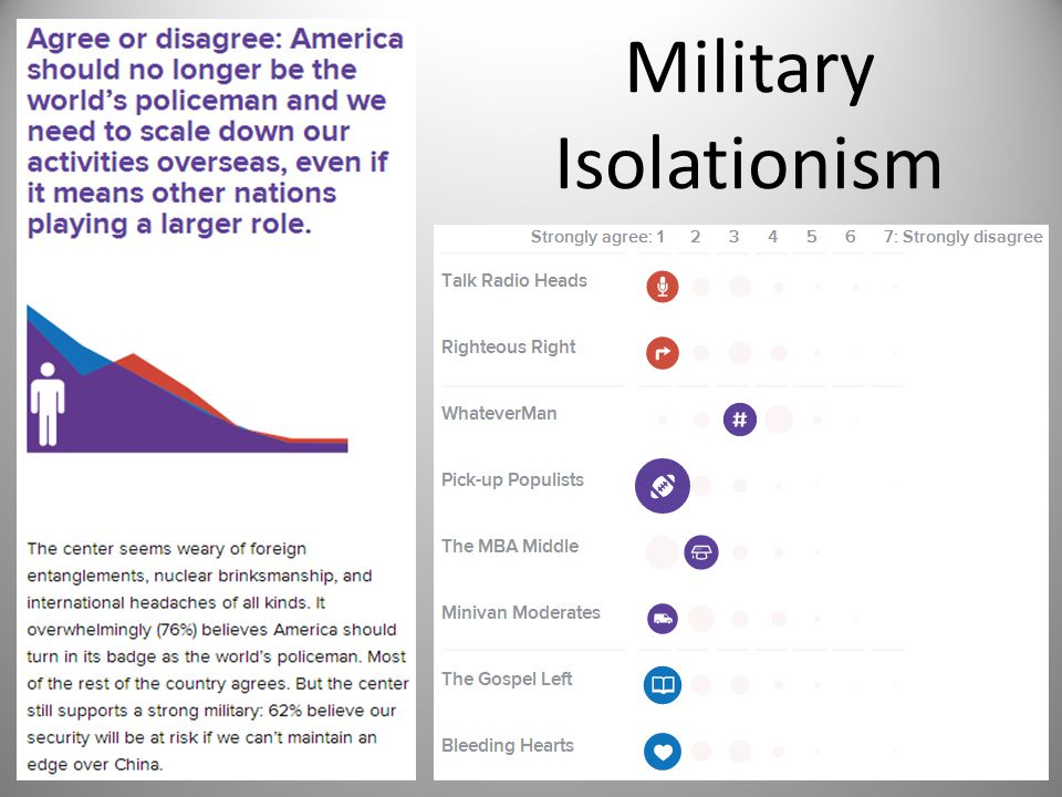 Military Isolationism