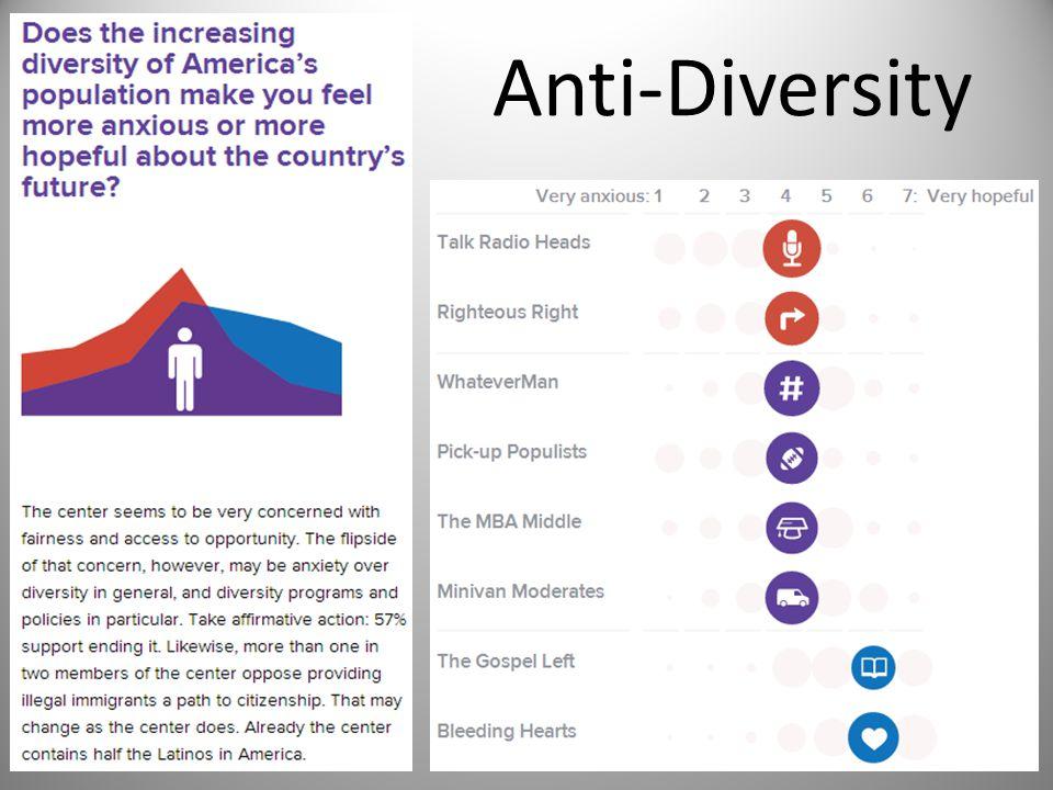Anti-Diversity