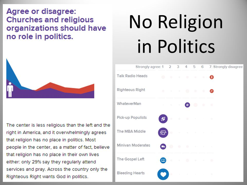 No Religion in Politics