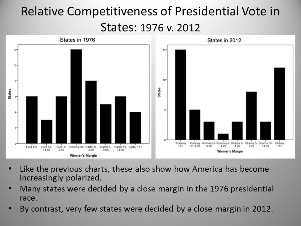 Relative Competitiveness of Presidential Vote in States: 1976 v.