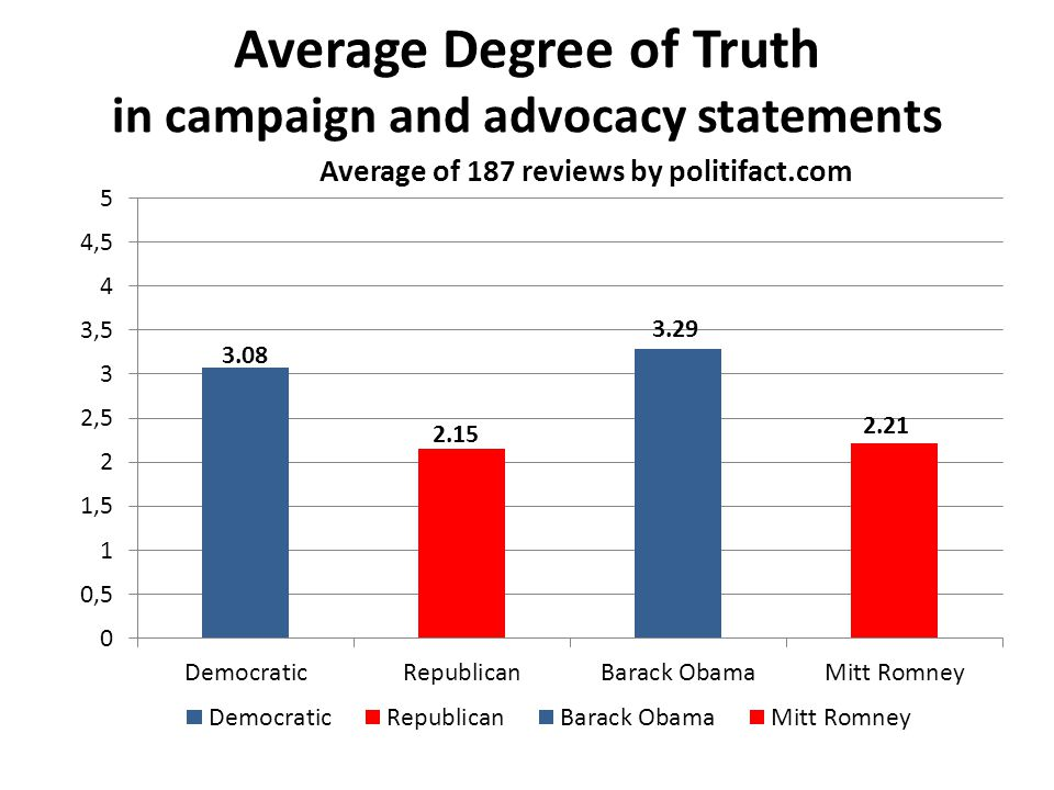 Average Degree of Truth in campaign and advocacy statements 3.08 2.15 3.29 2.21