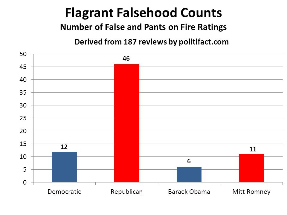 Flagrant Falsehood Counts Number of False and Pants on Fire Ratings 12 46 6 11