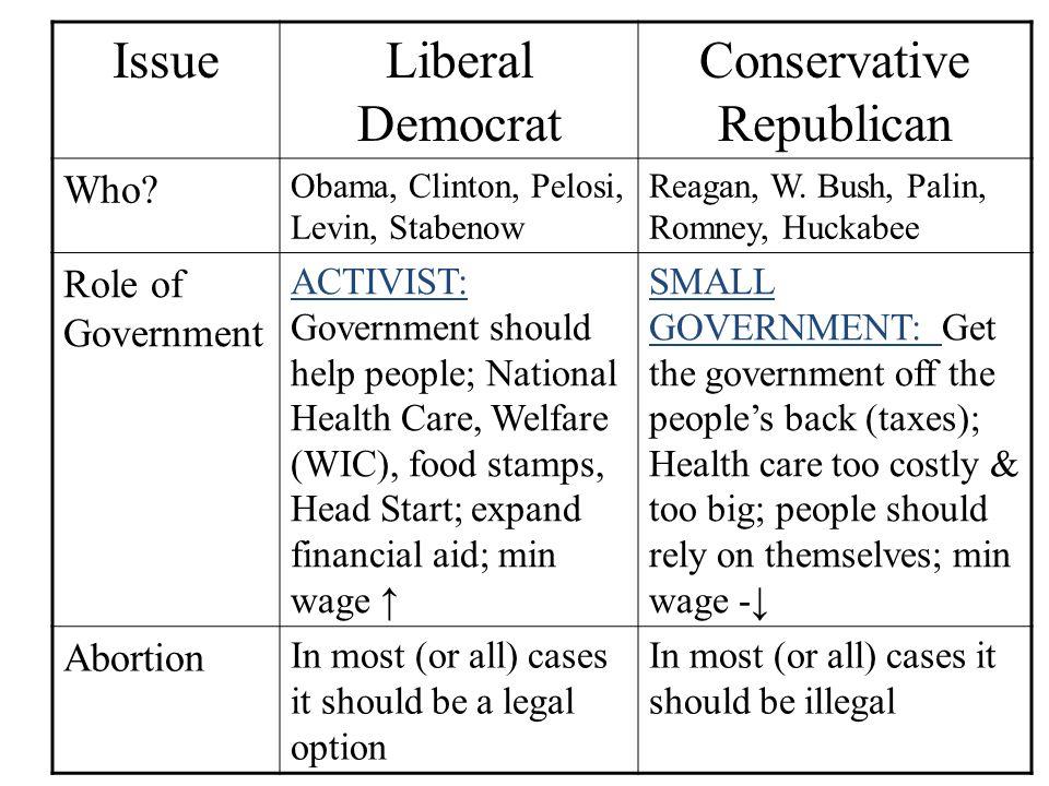Political Parties Democratic Party Website Republican Party Website (Images taken 10/19/10)