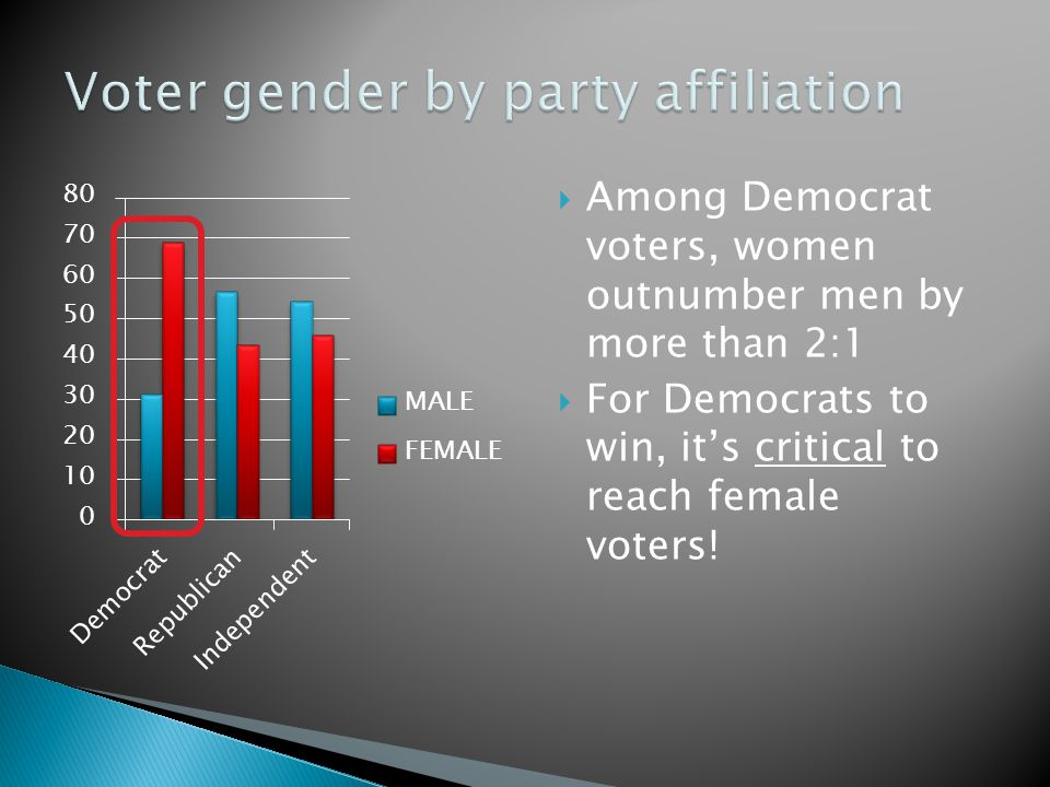  Among Democrat voters, women outnumber men by more than 2:1  For Democrats to win, it's critical to reach female voters!