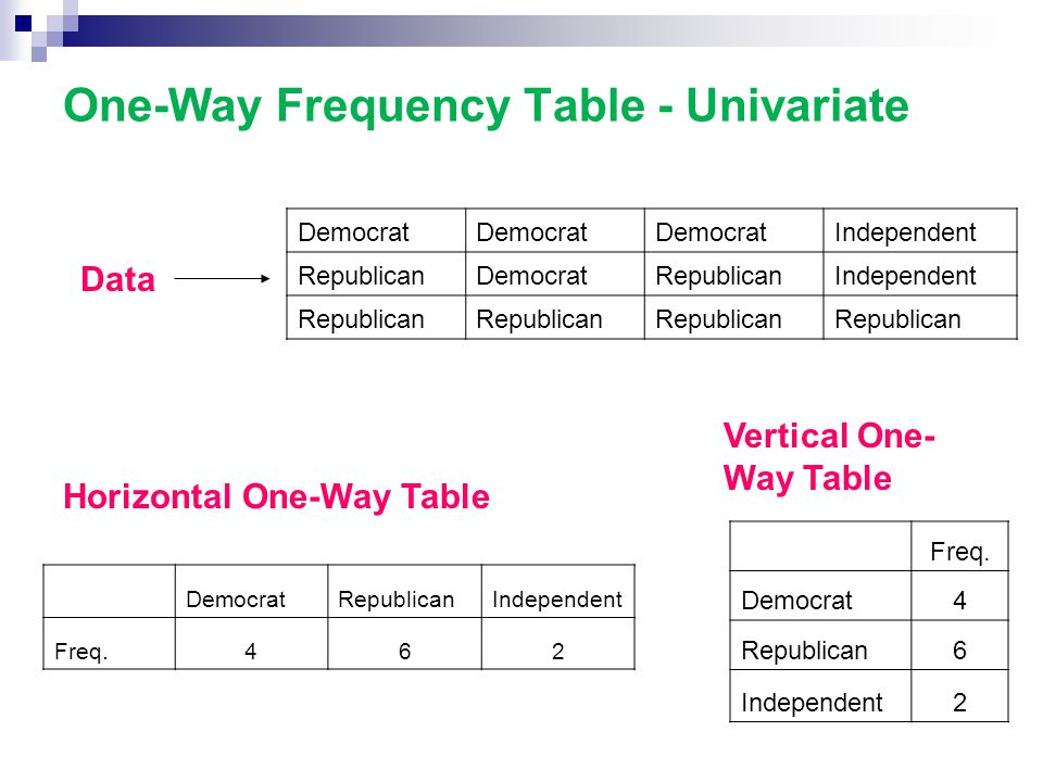 One-Way Frequency Table - Univariate Democrat Independent RepublicanDemocratRepublicanIndependent Republican DemocratRepublicanIndependent Freq.462 Data Horizontal One-Way Table Freq.