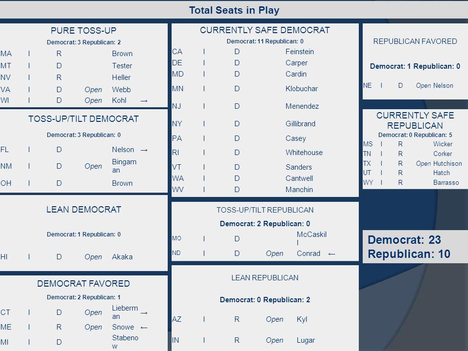 PURE TOSS-UP Democrat: 3 Republican: 2 MAIRBrown MTIDTester NVIRHeller VAIDOpenWebb WIIDOpenKohl→ TOSS-UP/TILT DEMOCRAT Democrat: 3 Republican: 0 FLID