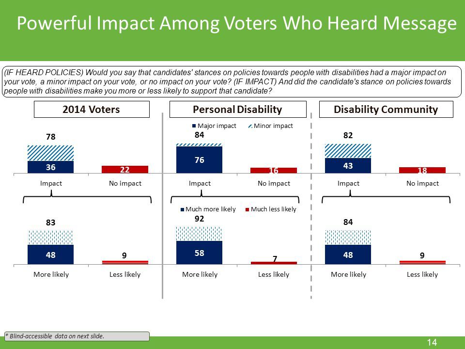 November 15, 2011 14 Powerful Impact Among Voters Who Heard Message (IF HEARD POLICIES) Would you say that candidates stances on policies towards people with disabilities had a major impact on your vote, a minor impact on your vote, or no impact on your vote.
