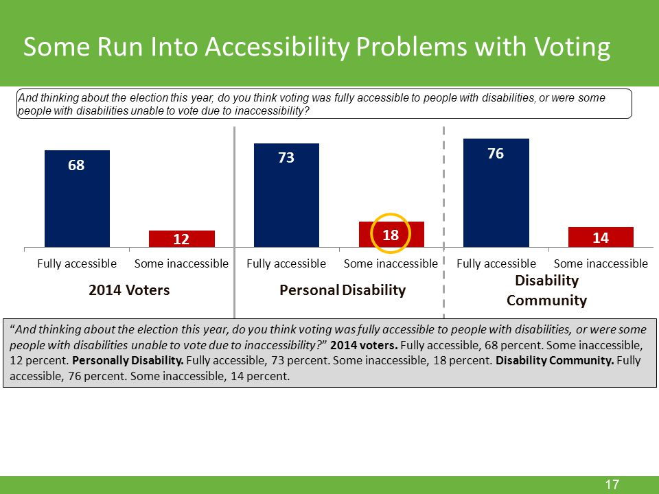 November 15, 2011 17 Some Run Into Accessibility Problems with Voting And thinking about the election this year, do you think voting was fully accessible to people with disabilities, or were some people with disabilities unable to vote due to inaccessibility.