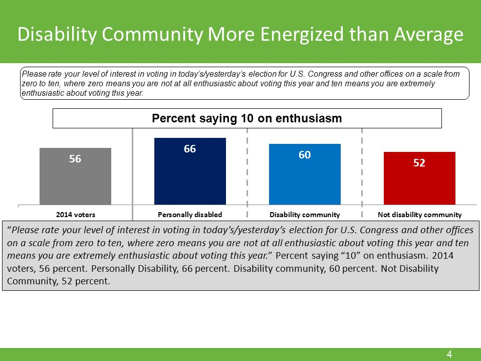 November 15, 2011 4 Disability Community More Energized than Average Please rate your level of interest in voting in today's/yesterday's election for U.S.