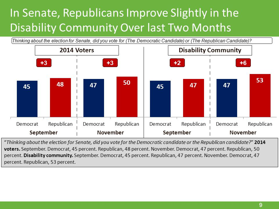 November 15, 2011 9 In Senate, Republicans Improve Slightly in the Disability Community Over last Two Months Thinking about the election for Senate, did you vote for (The Democratic Candidate) or (The Republican Candidate).