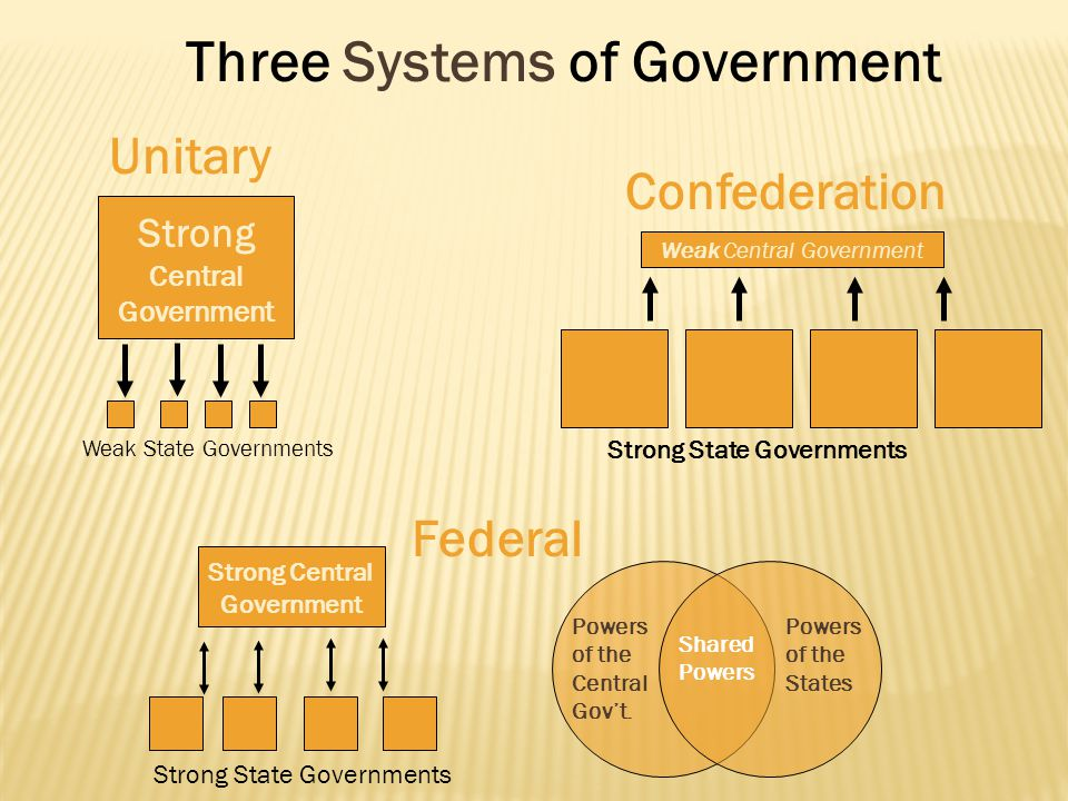 Three Systems of Government Unitary Confederation Federal Strong Central Government Weak Central Government Strong State Governments Weak State Govern