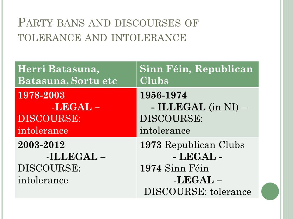 P ARTY BANS AND DISCOURSES OF TOLERANCE AND INTOLERANCE Herri Batasuna, Batasuna, Sortu etc Sinn Féin, Republican Clubs 1978-2003 - LEGAL – DISCOURSE: intolerance 1956-1974 - ILLEGAL (in NI) – DISCOURSE: intolerance 2003-2012 - ILLEGAL – DISCOURSE: intolerance 1973 Republican Clubs - LEGAL - 1974 Sinn Féin - LEGAL – DISCOURSE: tolerance