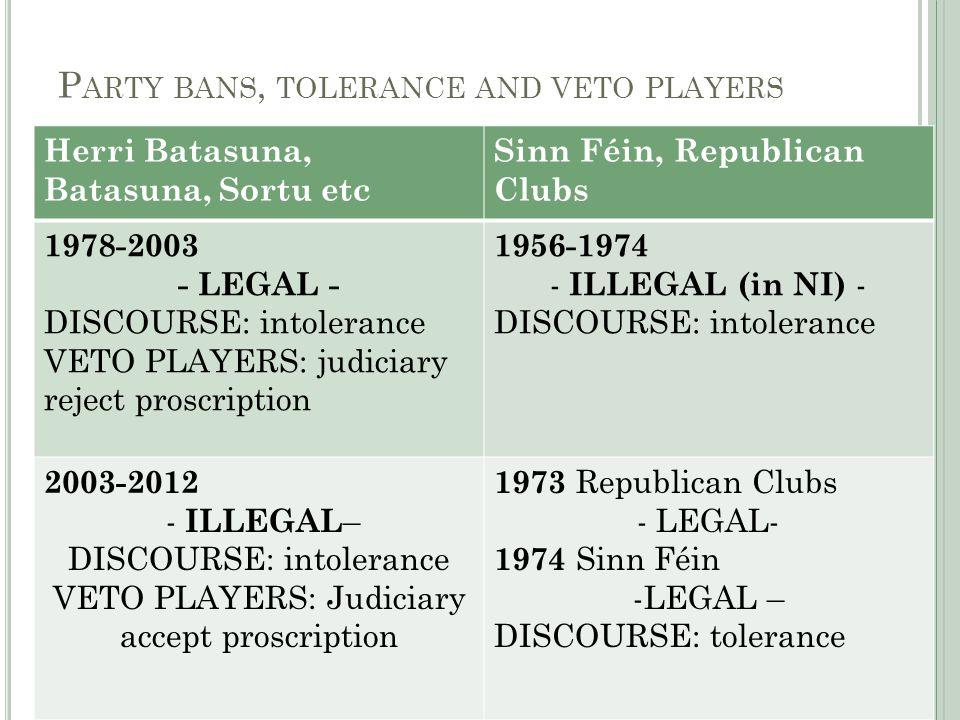 P ARTY BANS, TOLERANCE AND VETO PLAYERS Herri Batasuna, Batasuna, Sortu etc Sinn Féin, Republican Clubs 1978-2003 - LEGAL - DISCOURSE: intolerance VET