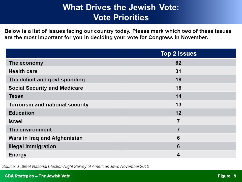 FigureGBA Strategies – The Jewish VoteGBA Strategies – The Jewish Vote What Drives the Jewish Vote: Vote Priorities Below is a list of issues facing our country today.