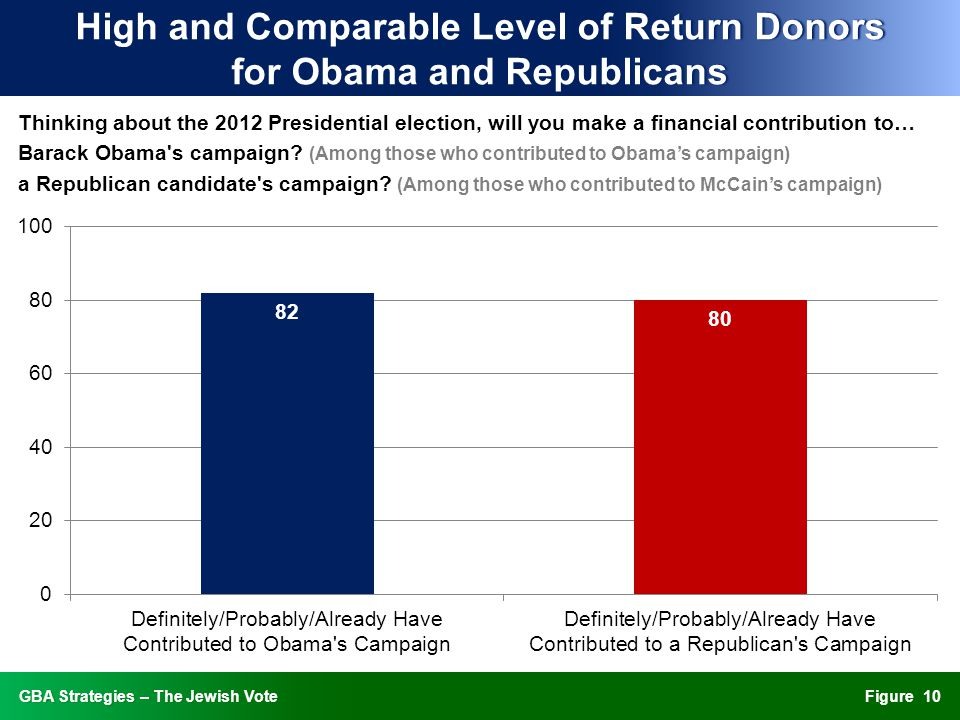 FigureGBA Strategies – The Jewish VoteGBA Strategies – The Jewish Vote High and Comparable Level of Return Donors for Obama and Republicans Thinking about the 2012 Presidential election, will you make a financial contribution to… Barack Obama s campaign.