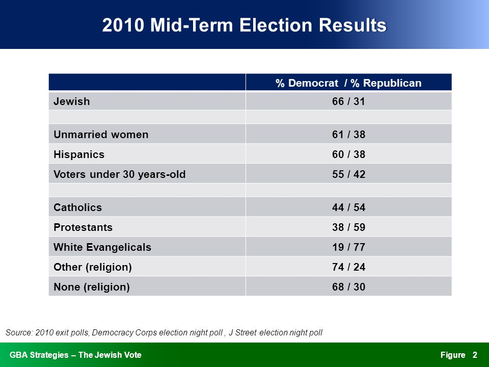 FigureGBA Strategies – The Jewish VoteGBA Strategies – The Jewish Vote 2010 Mid-Term Election Results2010 Mid-Term Election Results % Democrat / % Republican Jewish66 / 31 Unmarried women61 / 38 Hispanics60 / 38 Voters under 30 years-old55 / 42 Catholics44 / 54 Protestants38 / 59 White Evangelicals19 / 77 Other (religion)74 / 24 None (religion)68 / 30 Source: 2010 exit polls, Democracy Corps election night poll, J Street election night poll 2