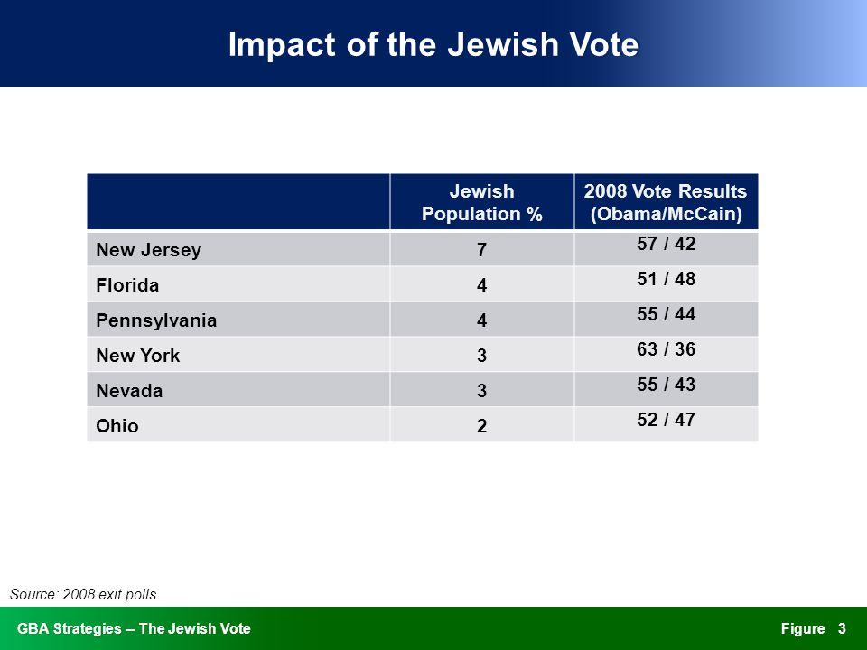 FigureGBA Strategies – The Jewish VoteGBA Strategies – The Jewish Vote Impact of the Jewish VoteImpact of the Jewish Vote Jewish Population % 2008 Vote Results (Obama/McCain) New Jersey7 57 / 42 Florida4 51 / 48 Pennsylvania4 55 / 44 New York3 63 / 36 Nevada3 55 / 43 Ohio2 52 / 47 3 Source: 2008 exit polls