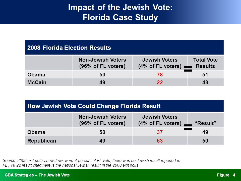 FigureGBA Strategies – The Jewish VoteGBA Strategies – The Jewish Vote Understanding Recent Data and Trends: Jewish Party Identification 5 Source: Pew Research Center