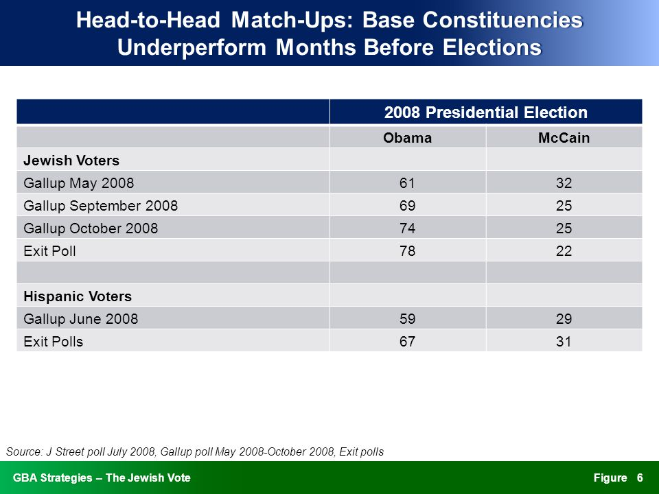 FigureGBA Strategies – The Jewish VoteGBA Strategies – The Jewish Vote Head-to-Head Match-Ups: Base Constituencies Underperform Months Before Elections 2008 Presidential Election ObamaMcCain Jewish Voters Gallup May 20086132 Gallup September 20086925 Gallup October 20087425 Exit Poll7822 Hispanic Voters Gallup June 20085929 Exit Polls6731 6 Source: J Street poll July 2008, Gallup poll May 2008-October 2008, Exit polls