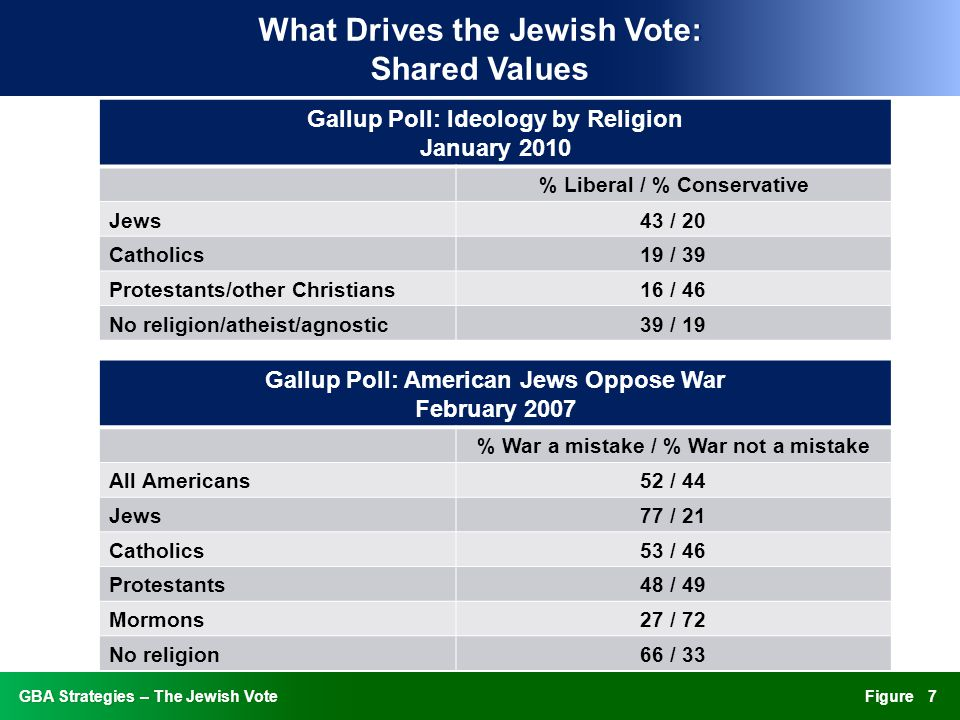 FigureGBA Strategies – The Jewish VoteGBA Strategies – The Jewish Vote What Drives the Jewish Vote: Shared Values Gallup Poll: Ideology by Religion January 2010 % Liberal / % Conservative Jews43 / 20 Catholics19 / 39 Protestants/other Christians16 / 46 No religion/atheist/agnostic39 / 19 Gallup Poll: American Jews Oppose War February 2007 % War a mistake / % War not a mistake All Americans52 / 44 Jews77 / 21 Catholics53 / 46 Protestants48 / 49 Mormons27 / 72 No religion66 / 33 7