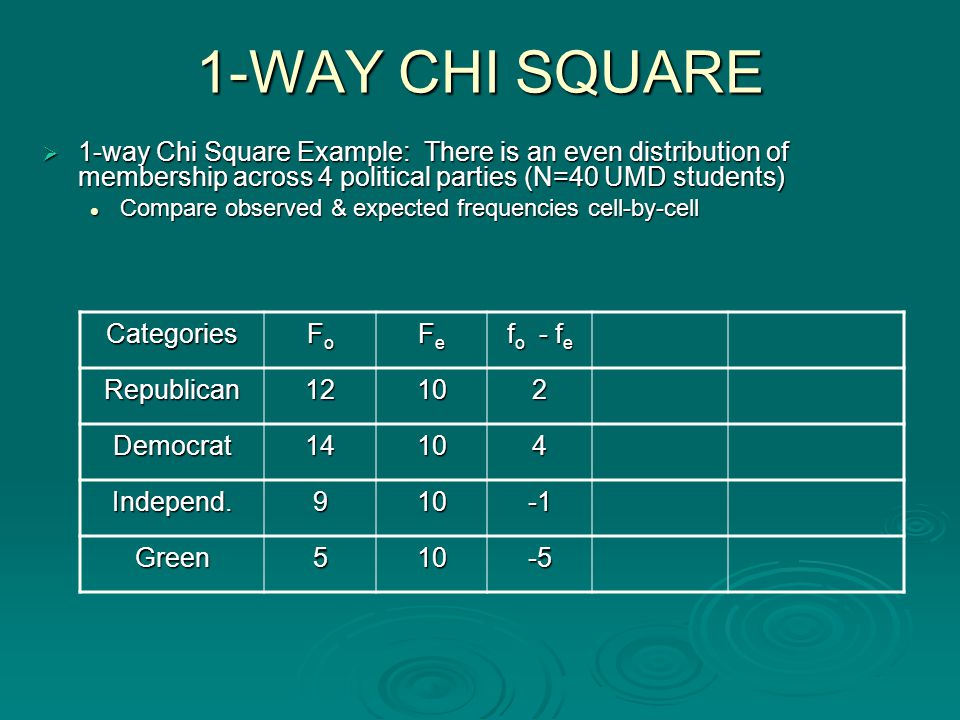 1-WAY CHI SQUARE  1-way Chi Square Example: There is an even distribution of membership across 4 political parties (N=40 UMD students) Compare observed & expected frequencies cell-by-cell Compare observed & expected frequencies cell-by-cell Categories FoFoFoFo FeFeFeFe f o - f e Republican12102 Democrat14104 Independ.910 Green510-5