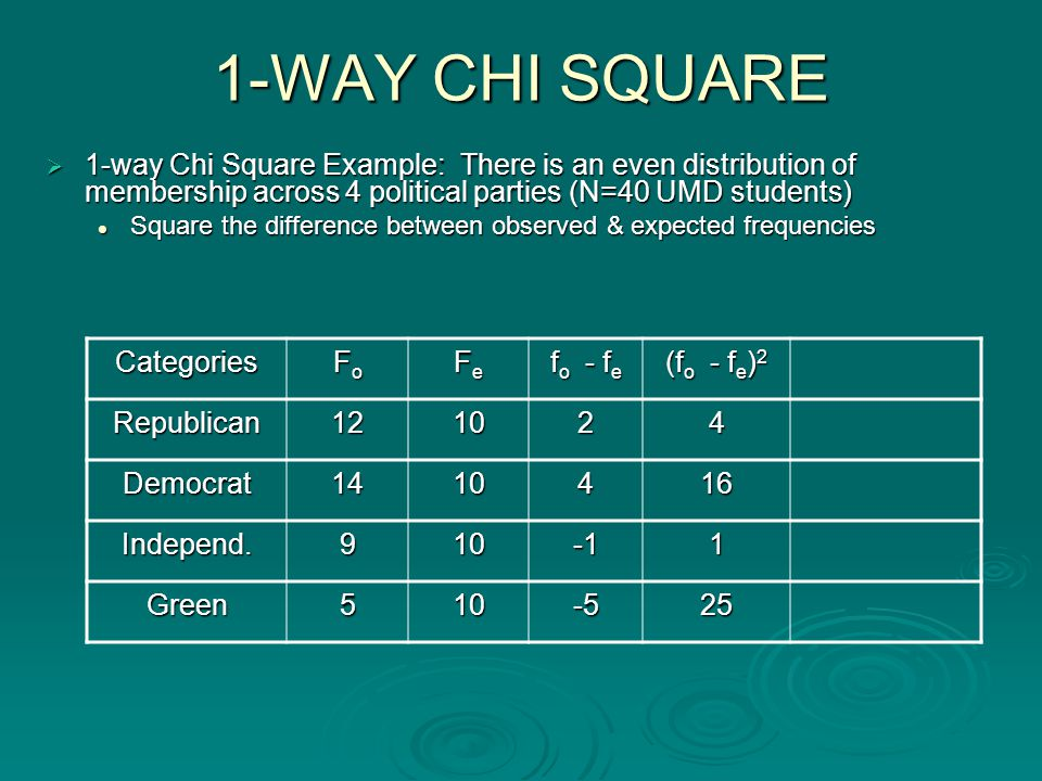 1-WAY CHI SQUARE  1-way Chi Square Example: There is an even distribution of membership across 4 political parties (N=40 UMD students) Square the difference between observed & expected frequencies Square the difference between observed & expected frequencies Categories FoFoFoFo FeFeFeFe f o - f e (f o - f e ) 2 Republican121024 Democrat1410416 Independ.9101 Green510-525