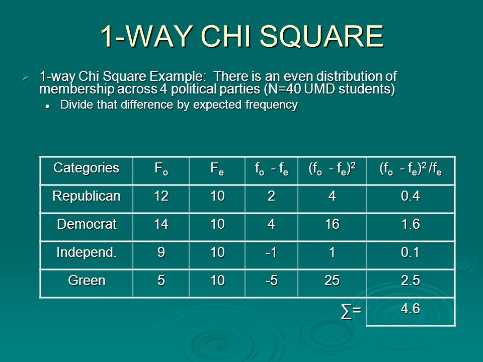 1-WAY CHI SQUARE  1-way Chi Square Example: There is an even distribution of membership across 4 political parties (N=40 UMD students) Divide that difference by expected frequency Divide that difference by expected frequency Categories FoFoFoFo FeFeFeFe f o - f e (f o - f e ) 2 (f o - f e ) 2 /f e Republican1210240.4 Democrat14104161.6 Independ.91010.1 Green510-5252.5 ∑=∑=∑=∑=4.6