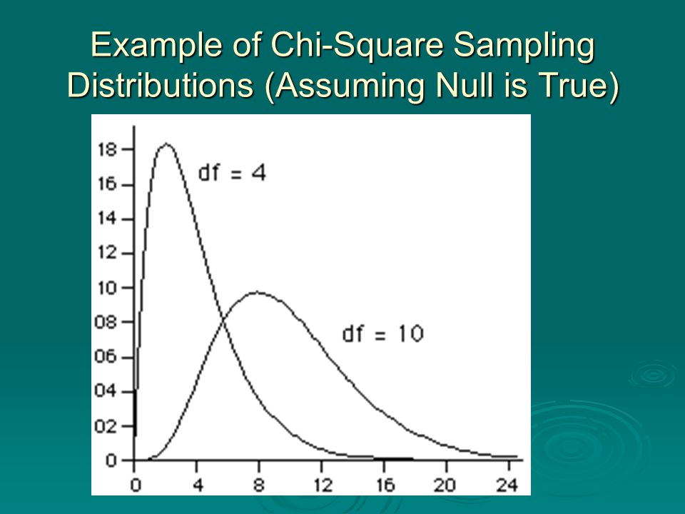 Example of Chi-Square Sampling Distributions (Assuming Null is True)