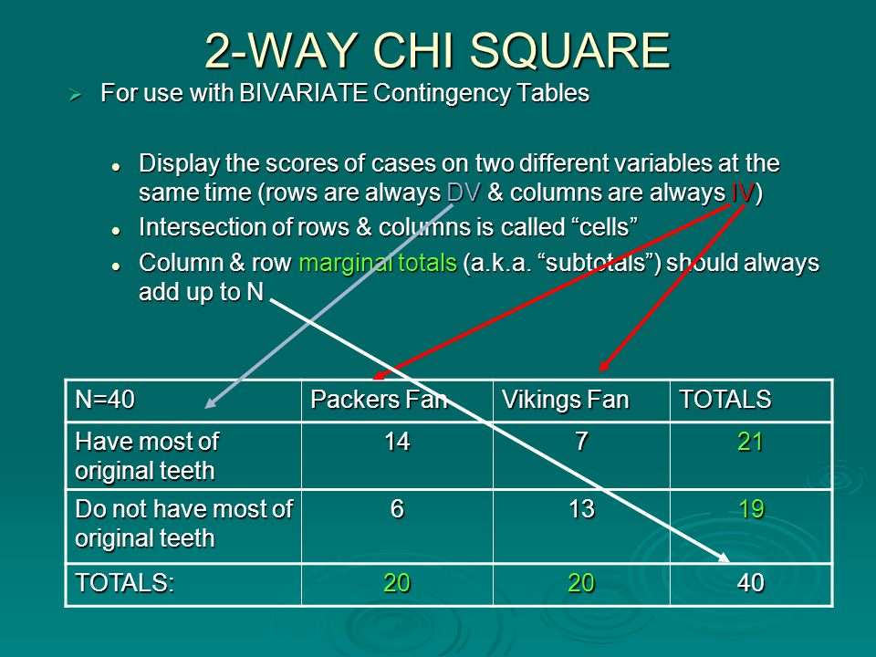 2-WAY CHI SQUARE  For use with BIVARIATE Contingency Tables Display the scores of cases on two different variables at the same time (rows are always DV & columns are always IV) Display the scores of cases on two different variables at the same time (rows are always DV & columns are always IV) Intersection of rows & columns is called cells Intersection of rows & columns is called cells Column & row marginal totals (a.k.a.