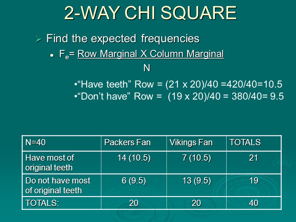 N=40 Packers Fan Vikings Fan TOTALS Have most of original teeth 14 (10.5) 7 (10.5) 21 Do not have most of original teeth 6 (9.5) 13 (9.5) 19 TOTALS:202040 2-WAY CHI SQUARE  Find the expected frequencies F e = Row Marginal X Column Marginal F e = Row Marginal X Column Marginal N Have teeth Row = (21 x 20)/40 =420/40=10.5 Don't have Row = (19 x 20)/40 = 380/40= 9.5