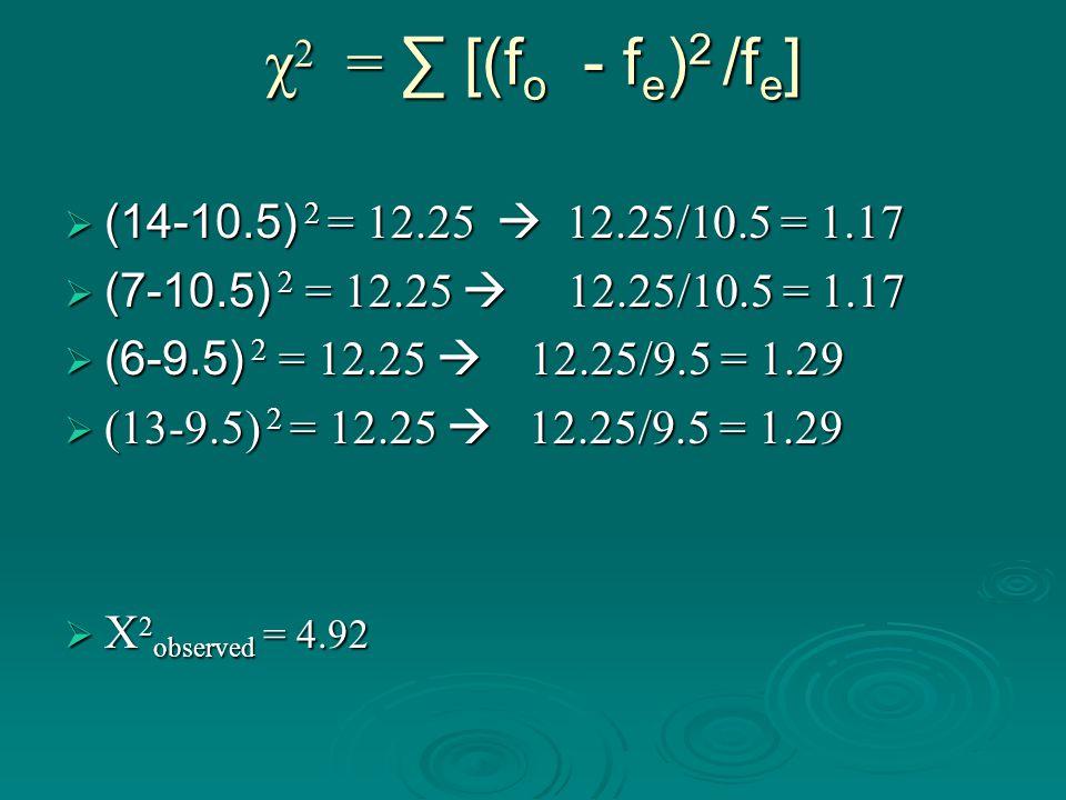 χ 2 = ∑ [(f o - f e ) 2 /f e ]  (14-10.5) 2 = 12.25  12.25/10.5 = 1.17  (7-10.5) 2 = 12.25  12.25/10.5 = 1.17  (6-9.5) 2 = 12.25  12.25/9.5 = 1.29  (13-9.5) 2 = 12.25  12.25/9.5 = 1.29  Χ 2 observed = 4.92