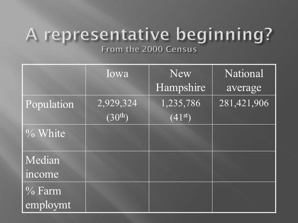 IowaNew Hampshire National average Population 2,929,324 (30 th ) 1,235,786 (41 st ) 281,421,906 % White Median income % Farm employmt