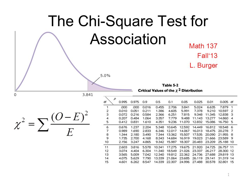 The Chi-Square Test for Association Math 137 Fall'13 L. Burger 1