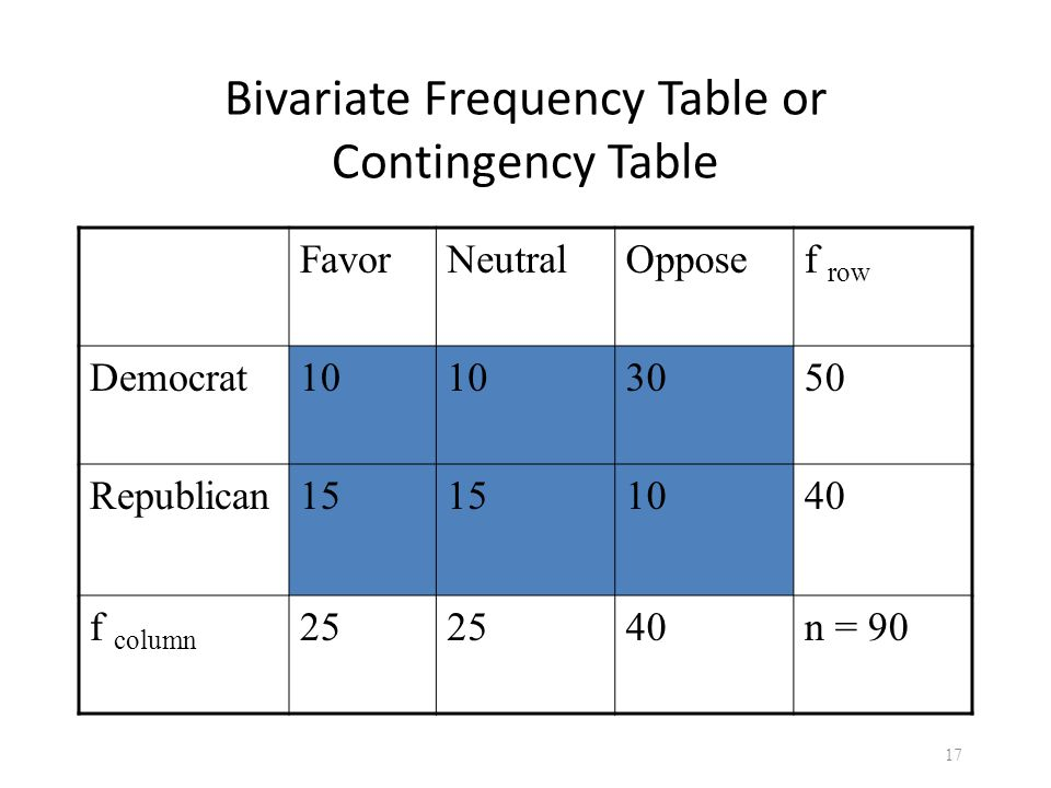 Bivariate Frequency Table or Contingency Table FavorNeutralOpposef row Democrat10 3050 Republican15 1040 f column 25 40n = 90 17