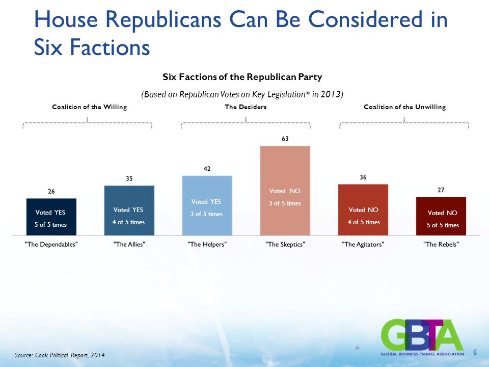 6 House Republicans Can Be Considered in Six Factions Six Factions of the Republican Party (Based on Republican Votes on Key Legislation* in 2013) Voted YES 5 of 5 times Voted YES 4 of 5 times Voted YES 3 of 5 times Voted NO 3 of 5 times Voted NO 4 of 5 times Voted NO 5 of 5 times Coalition of the Willing The Deciders Coalition of the Unwilling 6 Source: Cook Political Report, 2014.