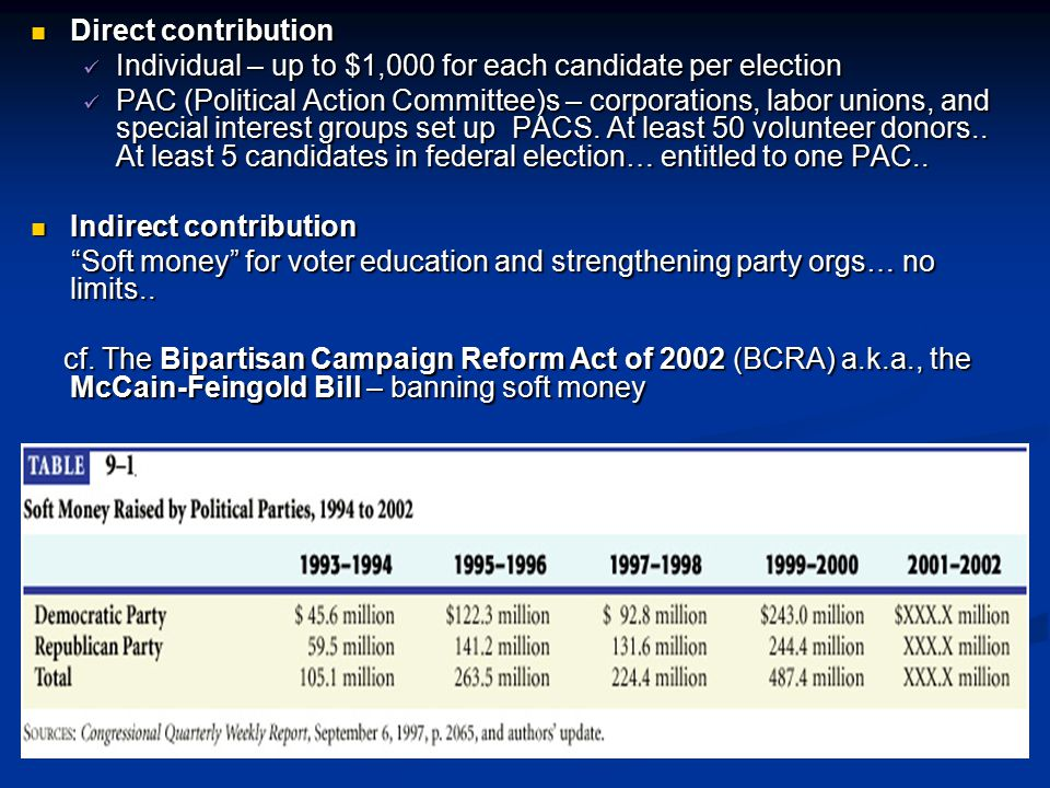 Direct contribution Direct contribution Individual – up to $1,000 for each candidate per election Individual – up to $1,000 for each candidate per ele
