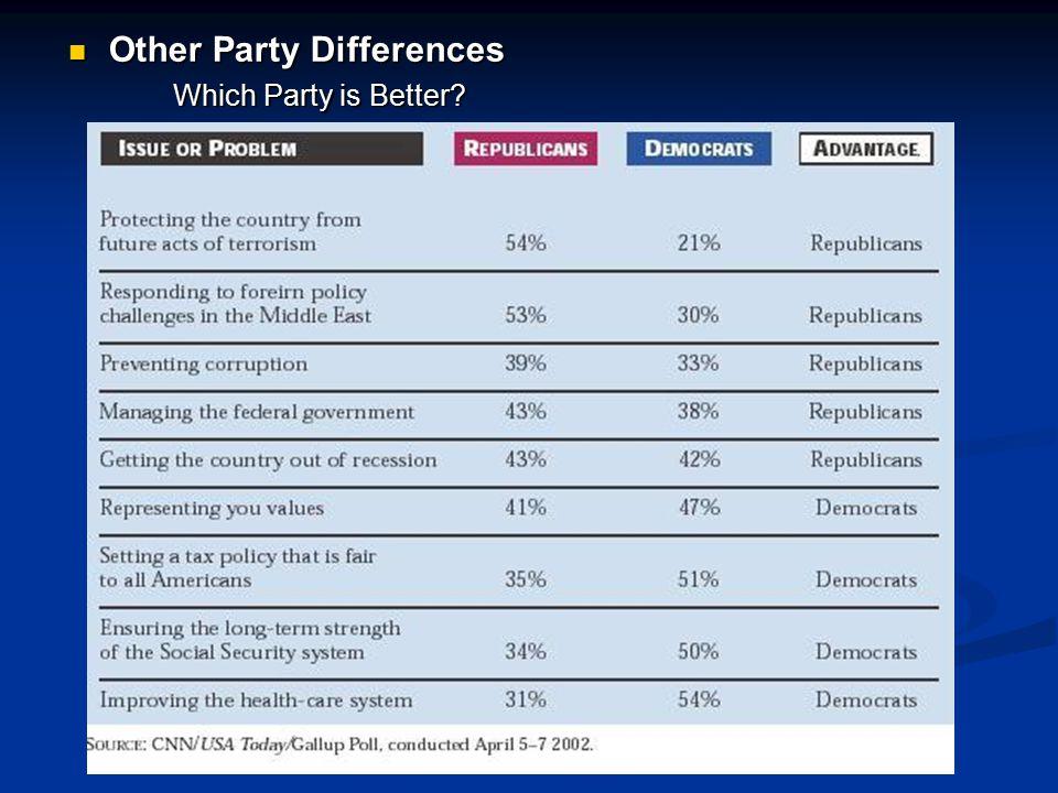 Other Party Differences Other Party Differences Which Party is Better? Which Party is Better?