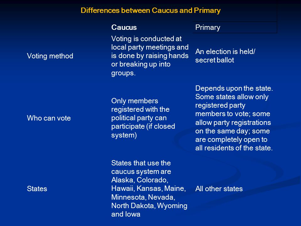 Differences between Caucus and Primary Caucus Primary Voting method Voting is conducted at local party meetings and is done by raising hands or breaki