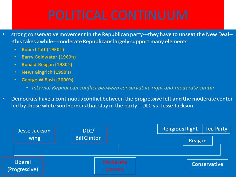 POLITICAL CONTINUUM strong conservative movement in the Republican party---they have to unseat the New Deal-- -this takes awhile---moderate Republicans largely support many elements Robert Taft (1950's) Barry Goldwater (1960's) Ronald Reagan (1980's) Newt Gingrich (1990's) George W Bush (2000's) internal Republican conflict between conservative right and moderate center Democrats have a continuous conflict between the progressive left and the moderate center led by those white southerners that stay in the party---DLC vs.