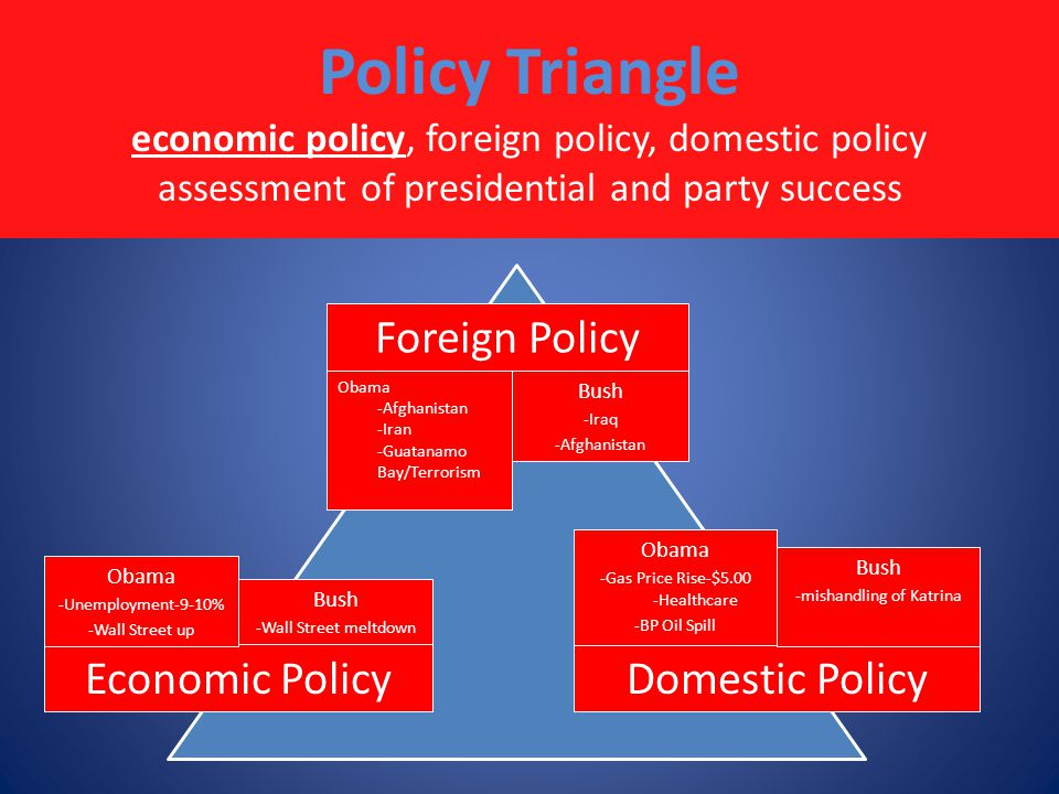 Policy Triangle economic policy, foreign policy, domestic policy assessment of presidential and party success Foreign Policy Economic PolicyDomestic Policy Obama -Unemployment-9-10% -Wall Street up Bush -Wall Street meltdown Obama -Afghanistan -Iran -Guatanamo Bay/Terrorism Bush -Iraq -Afghanistan Obama -Gas Price Rise-$5.00 -Healthcare -BP Oil Spill Bush -mishandling of Katrina