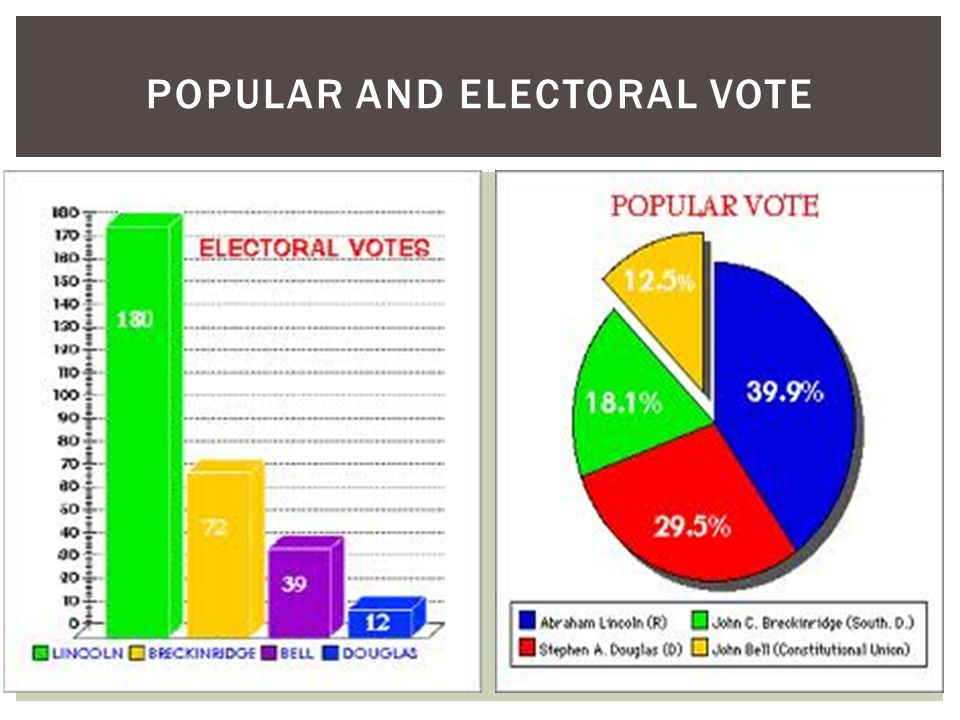POPULAR AND ELECTORAL VOTE
