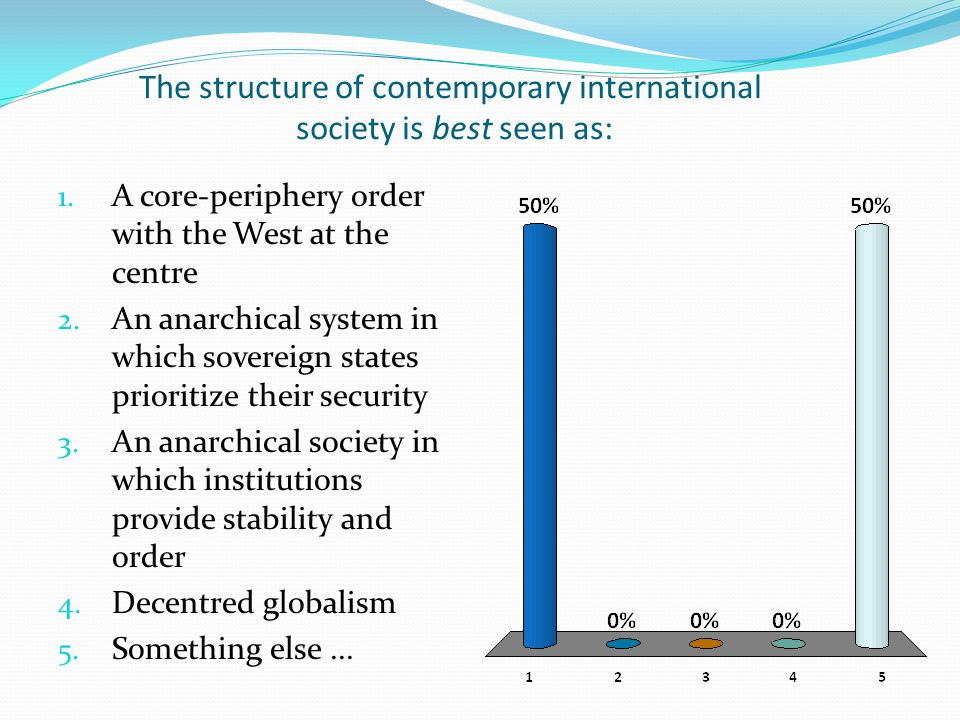 Modern international society was primarily formed by: 1.