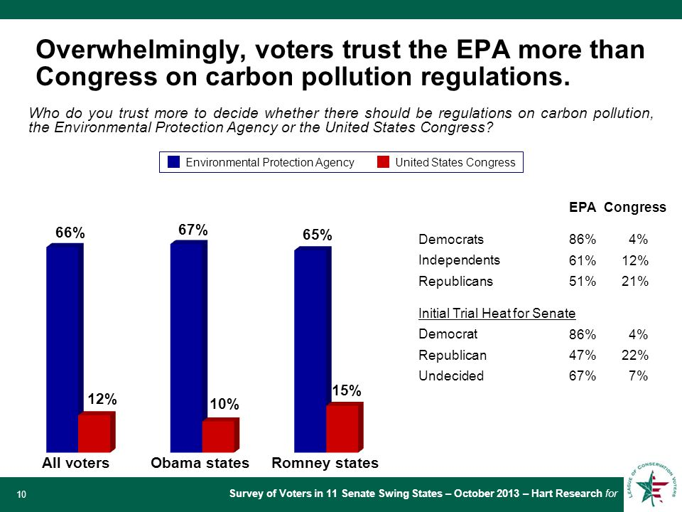 Survey of Voters in 11 Senate Swing States – October 2013 – Hart Research for 10 Overwhelmingly, voters trust the EPA more than Congress on carbon pollution regulations.
